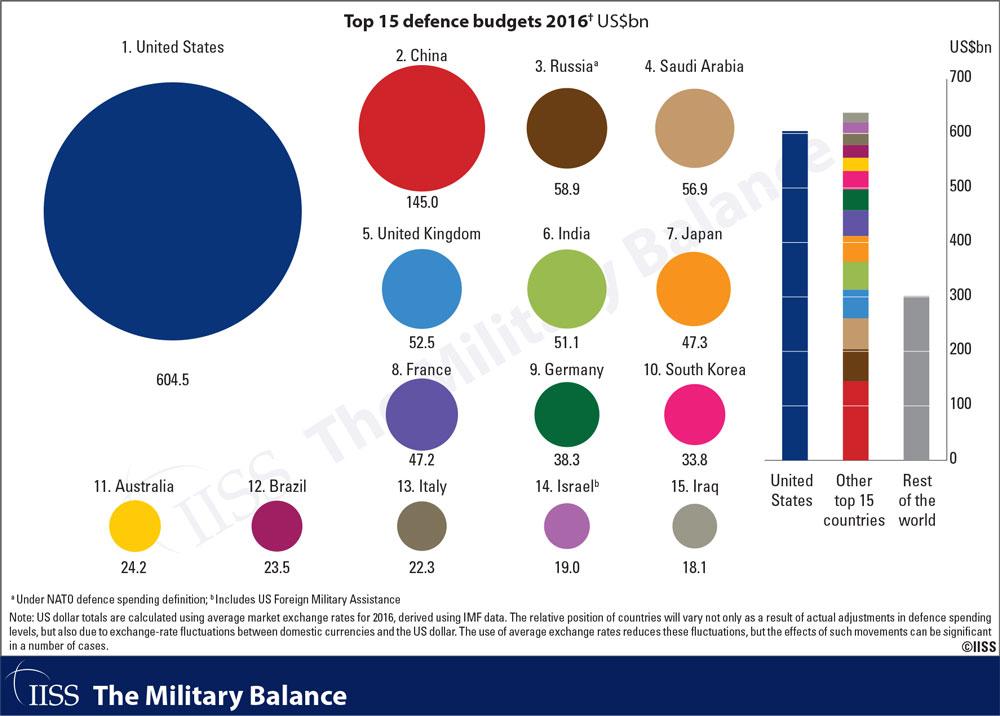 Military, Budget