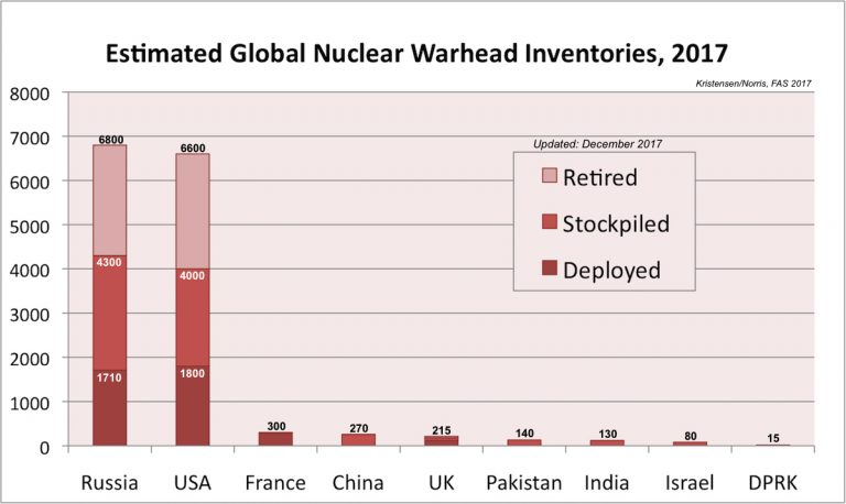 Nuclear, Warhead, Russia, China, USA