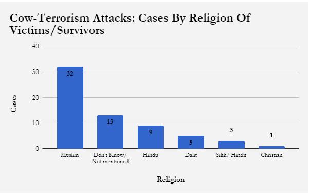 Cow, Terrorism, Hindutva