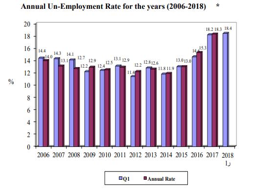 Jordan, Unemployment